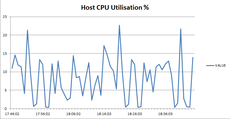 host utilization percent
